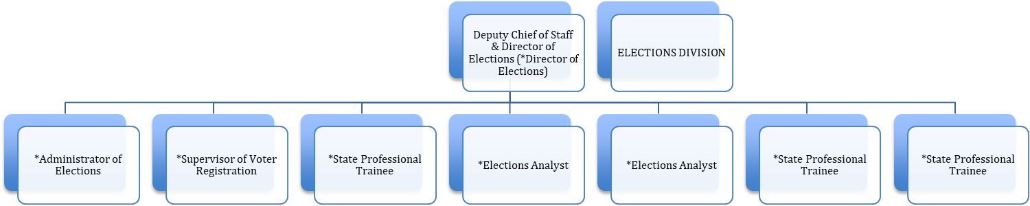 elections branch